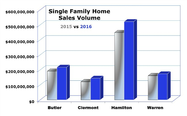 Homes Sales Cincinnati