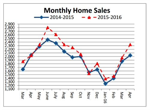 Cincinnati real estate sales