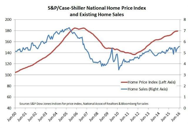 Average sale price of homes