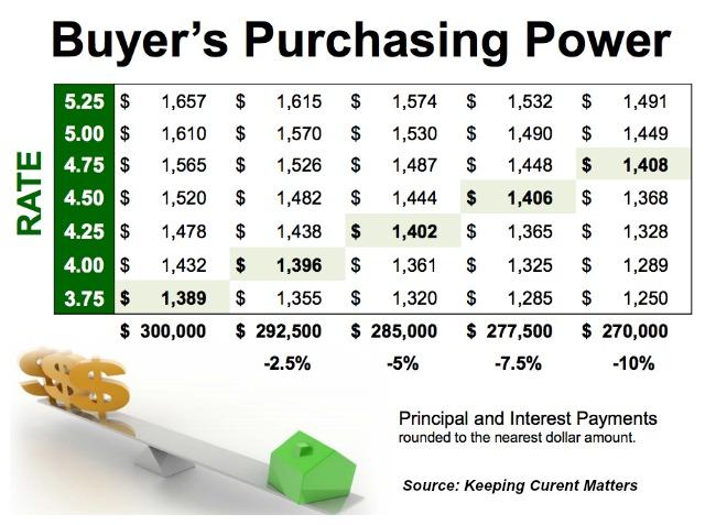 Cincinnati home buyers purchasing power