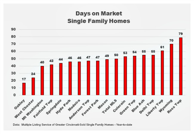 Days on market and Cincinnati real estate