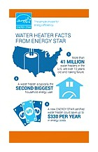 infographic about water heaters