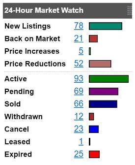 Bar chart CincyMLS