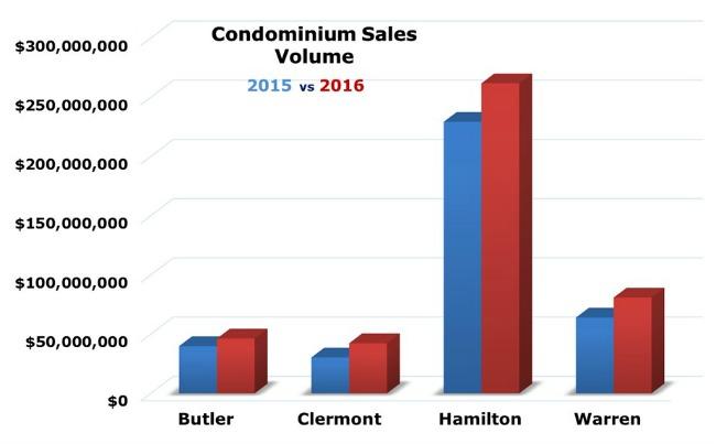 Bar chart covering condo sales in greater Cincinnati