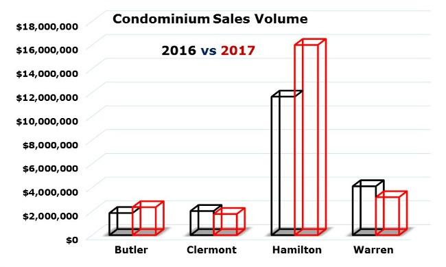 Graph of cincinnati condo sales dollar volume