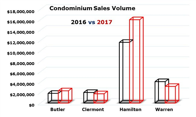 Graph of cincinnati condo sales dollar volume