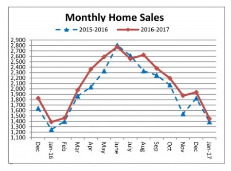 Graph of single family home sales in January 2017
