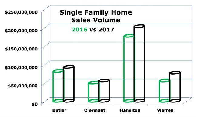 Bar Graph Cincinnati Single Family Home Sales Volume