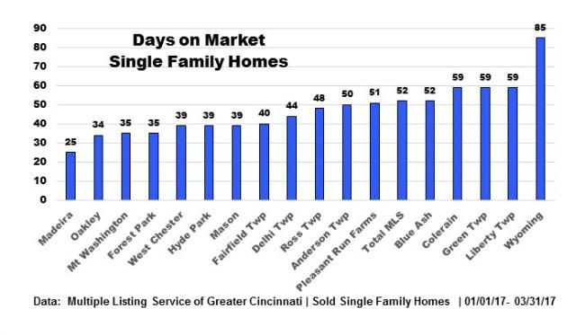 Graph of days on market in Cincinnati real estate