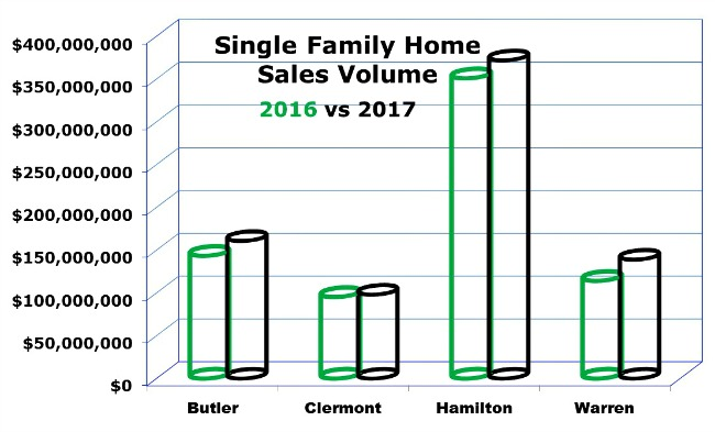 Cincinnati real estate chart