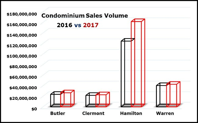 Flash condo sale numbers