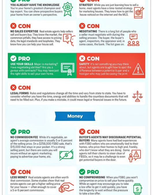 Infographic Cincinnati FSBO pros and cons
