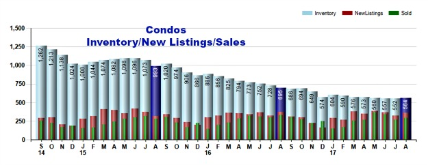 Condos for sale in Cincinnati