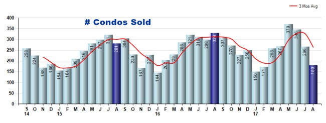 Cincinnati condos sold graph