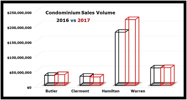 Cincinnati condo sales volume graph