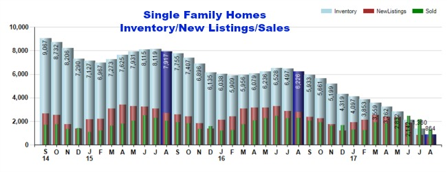 cincinnati home inventory and sales graph