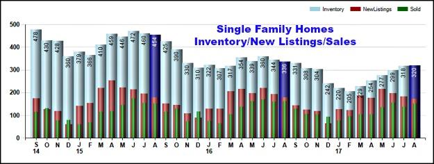 Single Family Homes in Cincinnati