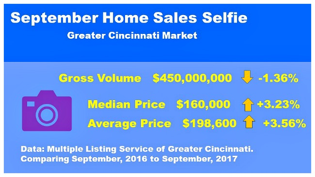 Numbers for Cincinnati real estate
