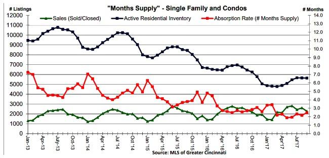 graph of Absorption rate Cincinnati, coldwell banker homes for sale cncinnati