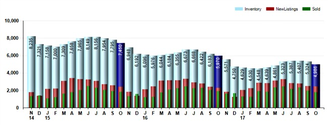 Graph on cincinnati home sales