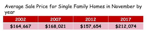 Home values in Cincinnati