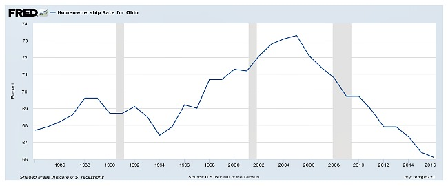 Graph of home ownership rates in Ohio