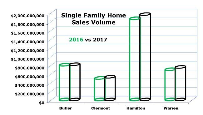 Cincinnati home sales november 2017
