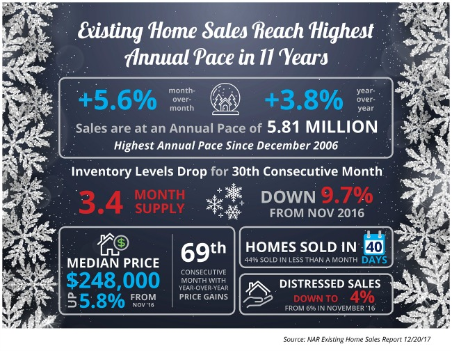 home sales infographic, keeping current matters