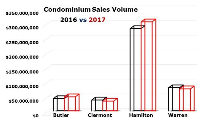 2017 Cincinnati condo report