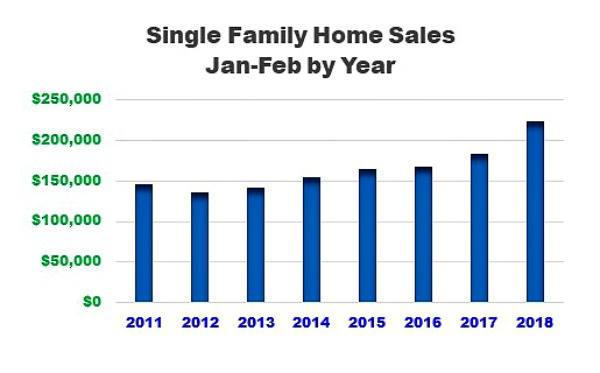 Single Family homes in real estate