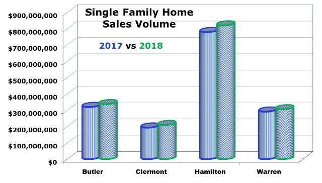 Cincinnati home sales chart