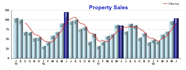 Homes sold in Mason School District