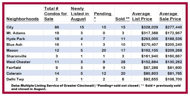 Chart of condo sales in Cincinnati for august 2018