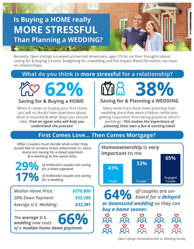Stress Levels for wedding or buying a home