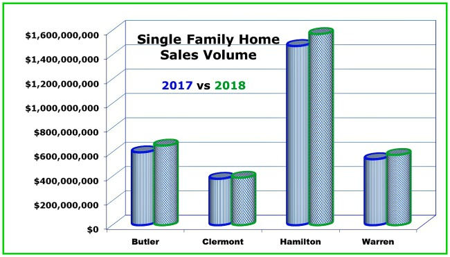 Chart comparing 2017 to 2018 sales for single family homes in Cincinnati