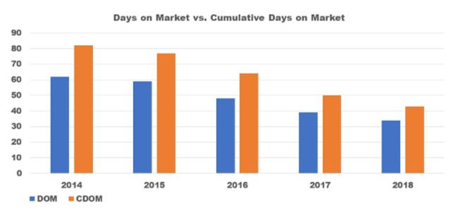 Cincinnati MLS Days on Market