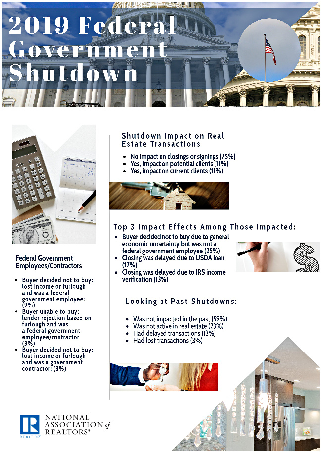 NAR Infographic on government shutdown