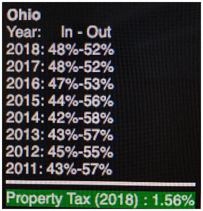 Chart Ohio Moving Patterns