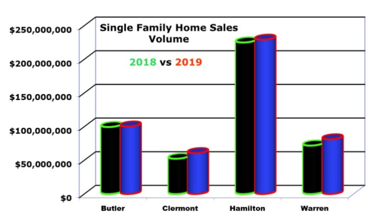 February 2019 home sales in cincinnati