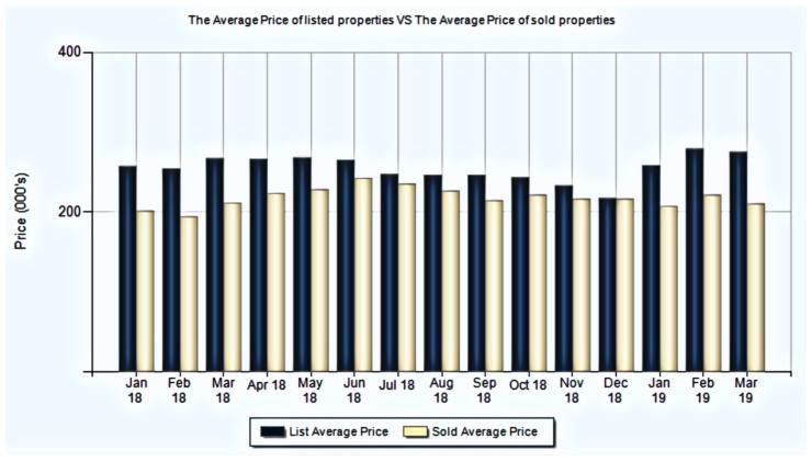 Cincinnati average list vs average sold prices