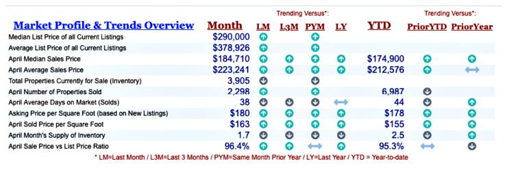 Cincinnati April Home sales