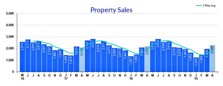 Cincinnati Property Sales comparison chart