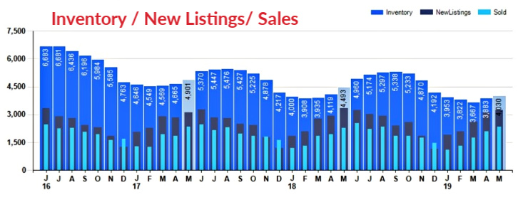 bar chart Cincinnati Homes Inventory New Listings and Sales