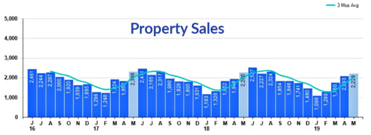 Cincinnati May Property Sales
