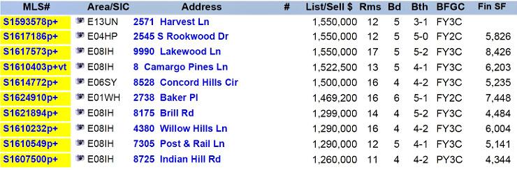 MLS list of highest priced home sales in greater Cincinnati