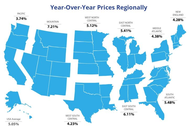 Infographic of US Housing prices