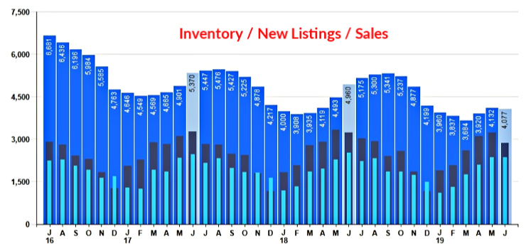 Bar chart of New Listing, Inventory and Sales for Cincinnati Homes