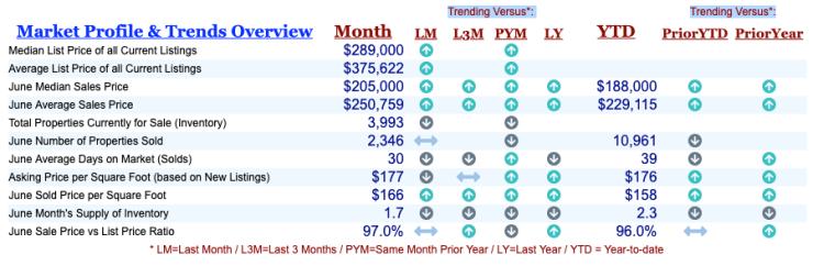 Home sales numbers for Greater Cincinnati