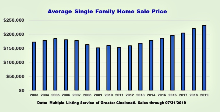 bar chart of average sale price for single family homes in cincinnati