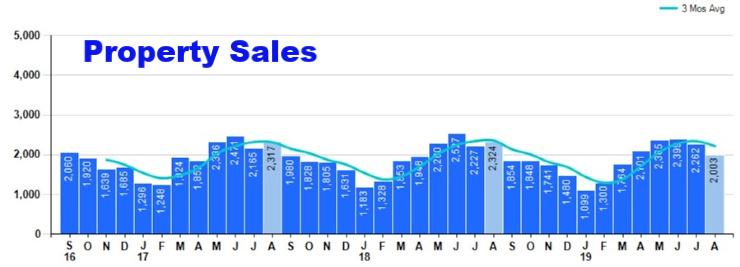 Bar Chart of Cincinnati Property Sales